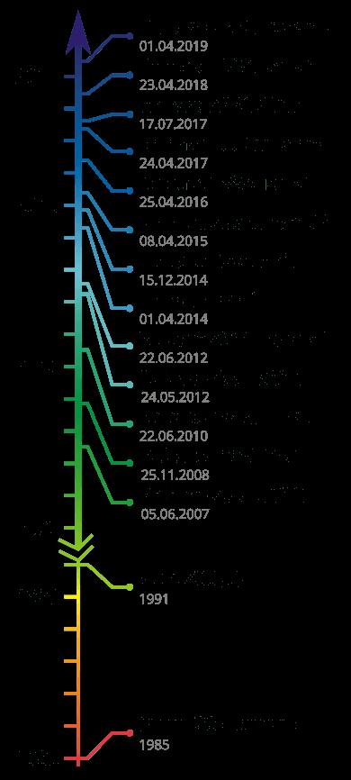 Z88 Timeline